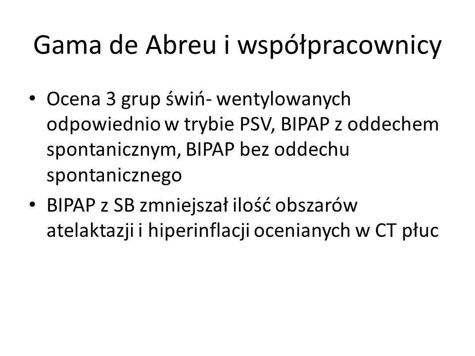 Gama de Abreu i współpracownicy Ocena 3 grup świń- wentylowanych odpowiednio w trybie PSV, BIPAP z oddechem spontanicznym, BIPAP bez oddechu spontanicznego BIPAP z SB zmniejszał ilość obszarów atelaktazji i hiperinflacji ocenianych w CT płuc