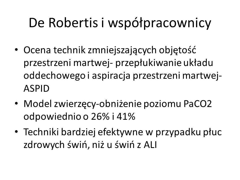 De Robertis i współpracownicy Ocena technik zmniejszających objętość przestrzeni martwej- przepłukiwanie układu oddechowego i aspiracja przestrzeni martwej- ASPID Model zwierzęcy-obniżenie poziomu PaCO2 odpowiednio o 26% i 41% Techniki bardziej efektywne w przypadku płuc zdrowych świń, niż u świń z ALI