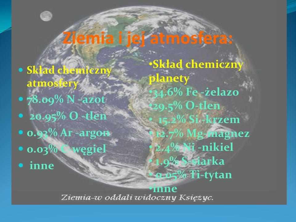 Ziemia i jej atmosfera: Skład chemiczny atmosfery 78.09% N -azot 20.95% O -tlen 0.93% Ar -argon 0.03% C-węgiel inne Skład chemiczny planety 34.6% Fe -
