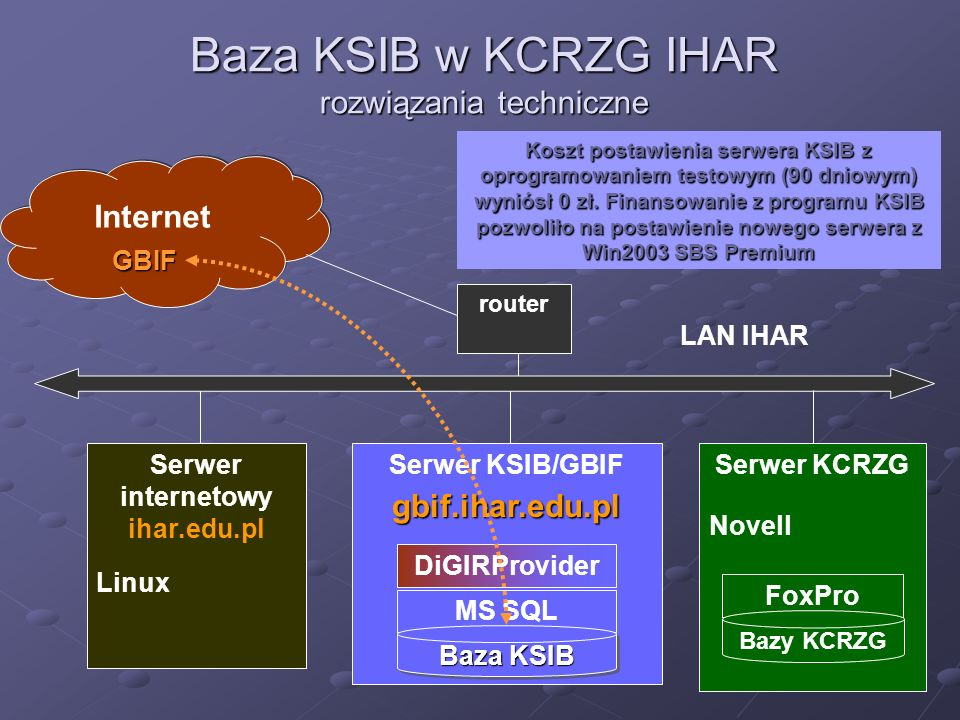 MS SQL Baza pośrednia Baza KSIB w KCRZG oprogramowanie do obsługi baz danych Global Biodiversity Information Facility DiGIRProviderFoxPro Baza KSIB Bazy KCRZG Program DiGIRProvider zapewnia łączność pomiędzy bazą KSIB oraz dokonuje odwzorowania pól bazy KSIB do standardu DarwinCore Bazy KCRZG