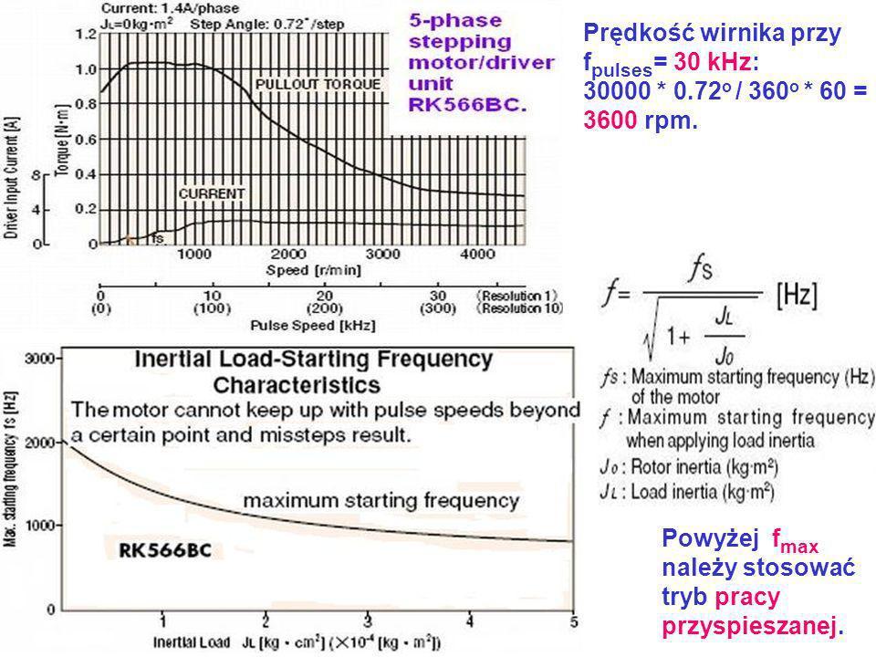 Prędkość wirnika przy f pulses = 30 kHz: 30000 * 0.72 o / 360 o * 60 = 3600 rpm. Powyżej f max należy stosować tryb pracy przyspieszanej.
