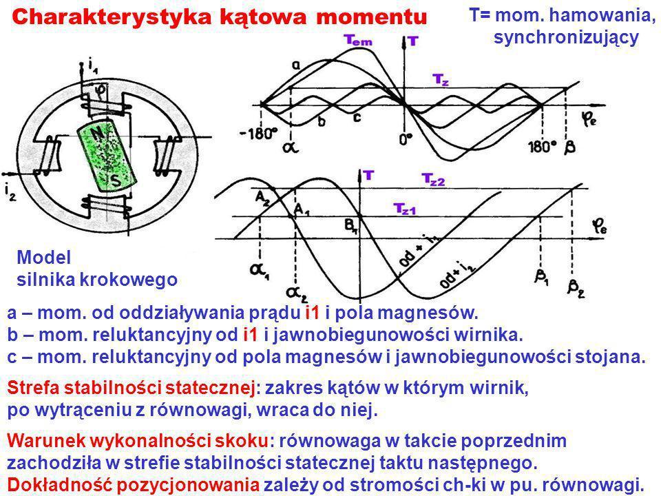 Charakterystyka kątowa momentu Model silnika krokowego T= mom. hamowania, synchronizujący a – mom. od oddziaływania prądu i1 i pola magnesów. b – mom.