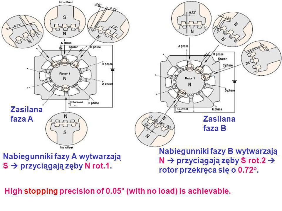 Zasilana faza A Zasilana faza B Nabiegunniki fazy A wytwarzają S przyciągają zęby N rot.1. Nabiegunniki fazy B wytwarzają N przyciągają zęby S rot.2 r