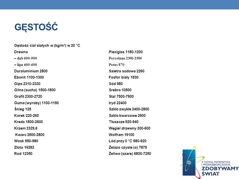 GĘSTOŚĆ Gęstość ciał stałych w (kg/m³) w 20 °C Drewno Plexiglas 1180-1200 – dąb 600-900 Porcelana 2300-2500 – lipa 400-600 Potas 870 Duraluminium 2800