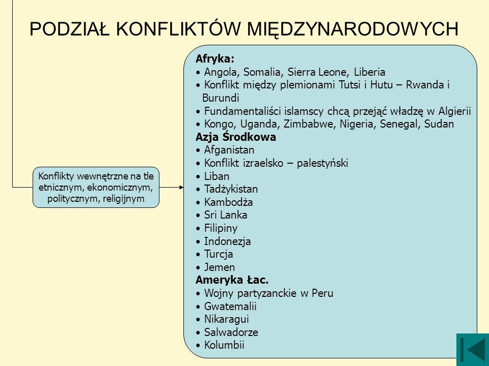 Afryka: Angola, Somalia, Sierra Leone, Liberia Konflikt między plemionami Tutsi i Hutu – Rwanda i Burundi Fundamentaliści islamscy chcą przejąć władzę