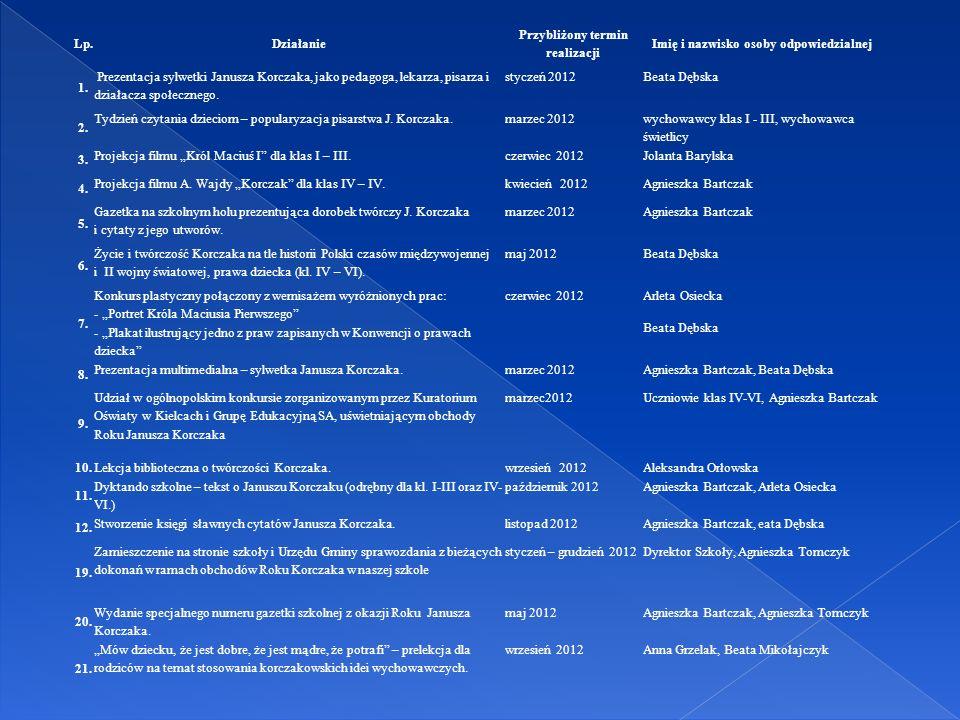 Cele: - uczczenie Roku Janusza Korczaka, - połączenie różnorodnych działań środowiska Gminy Piątek wokół sylwetki Janusza Korczaka, - przybliżenie wiadomości o postaci Janusza Korczaka, - rozbudzenie zainteresowania twórczością oraz historią Polski w czasach, w których żył Janusz Korczak, - kształcenie umiejętności ekspresyjnego wyrażania swoich myśli, emocji poprzez tworzenie prac plastycznych, - wdrażanie myśli pedagogicznych Janusza Korczaka w działania wychowawczo – edukacyjne w myśl wychowania patriotycznego dzieci i młodzieży, - kształtowanie umiejętności analizowania myśli i poglądów Korczaka w odniesieniu do uczniów, nauczycieli, rodziców, wychowawców, - uwrażliwianie społeczeństwa na zagrożenia współczesnego świata poprzez popularyzację i porównywanie myśli korczakowskich w środowisku lokalnym, - przygotowanie uczniów do dokonywania wyborów życiowych, podejmowania decyzji oraz angażowania się w życie społeczne w trosce o siebie i innych.