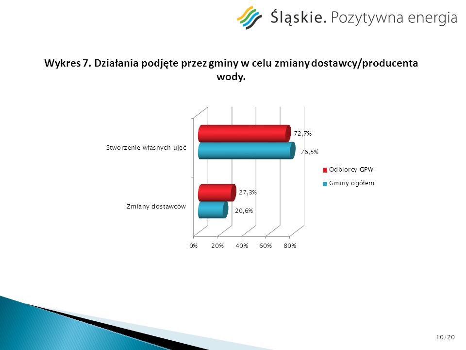Wykres 7. Działania podjęte przez gminy w celu zmiany dostawcy/producenta wody. 10/20