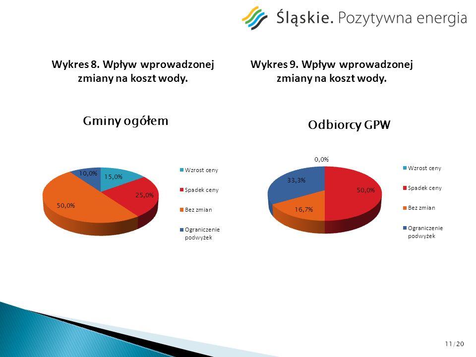 Wykres 8. Wpływ wprowadzonej zmiany na koszt wody. Wykres 9. Wpływ wprowadzonej zmiany na koszt wody. 11/20