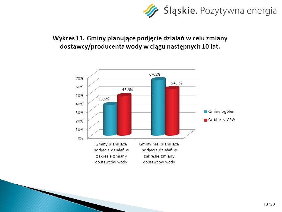 Wykres 11. Gminy planujące podjęcie działań w celu zmiany dostawcy/producenta wody w ciągu następnych 10 lat. 13/20