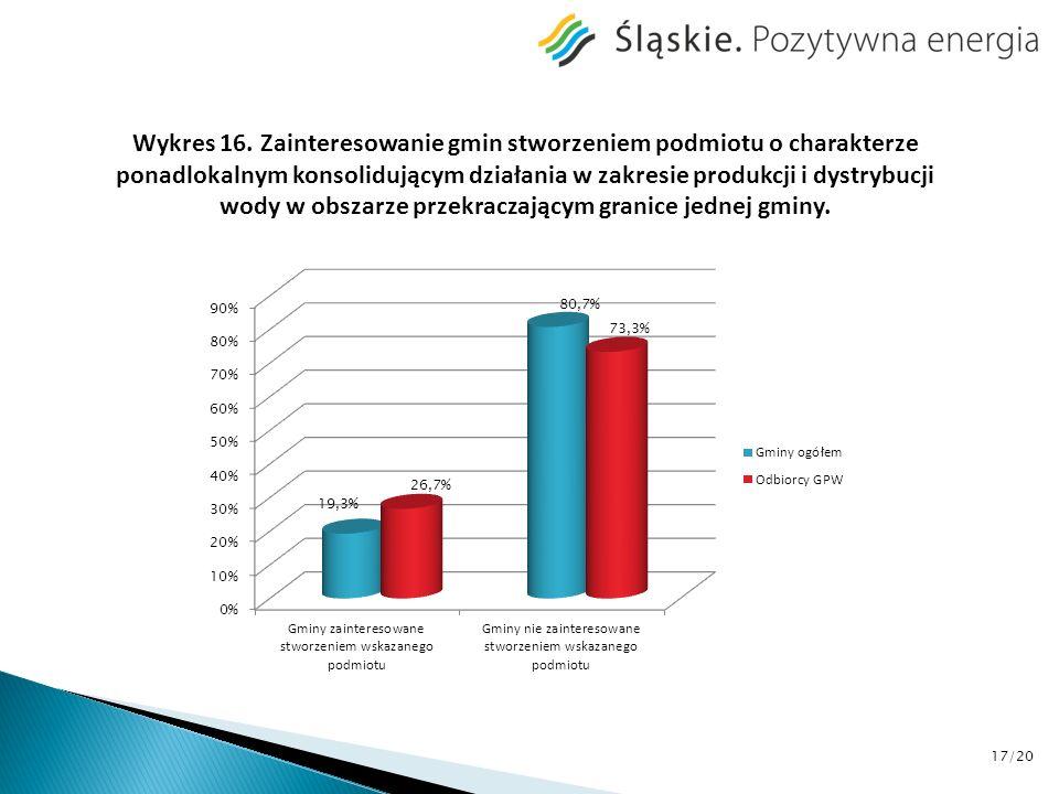 Wykres 16. Zainteresowanie gmin stworzeniem podmiotu o charakterze ponadlokalnym konsolidującym działania w zakresie produkcji i dystrybucji wody w ob