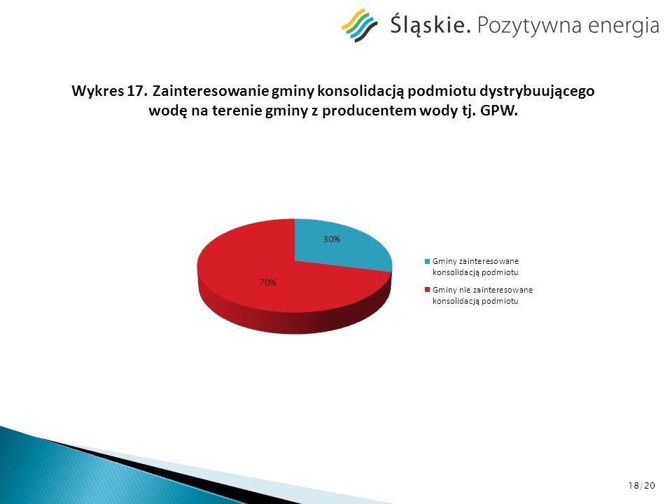 Wykres 17. Zainteresowanie gminy konsolidacją podmiotu dystrybuującego wodę na terenie gminy z producentem wody tj. GPW. 18/20