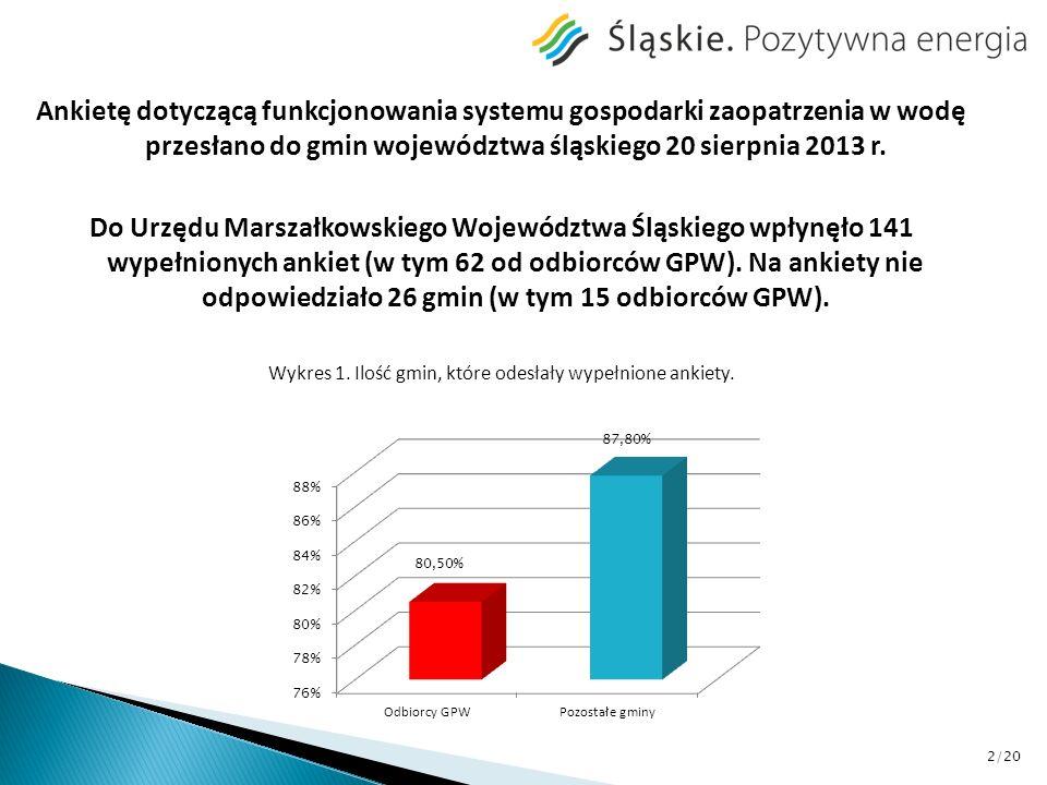 Ankietę dotyczącą funkcjonowania systemu gospodarki zaopatrzenia w wodę przesłano do gmin województwa śląskiego 20 sierpnia 2013 r. Do Urzędu Marszałk