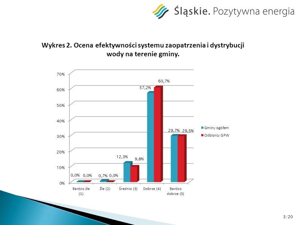 Wykres 3. Ocena jakości wody dystrybuowanej na terenie gminy. 4/20