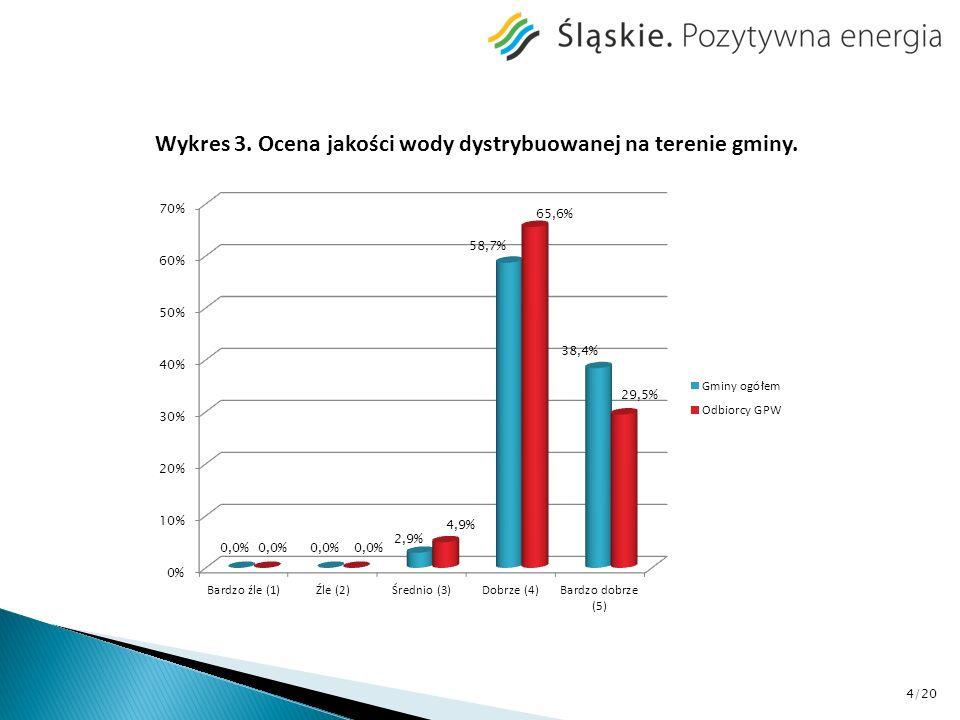 Wykres 4.Sytuacje kryzysowe występujące na terenie gminy*.