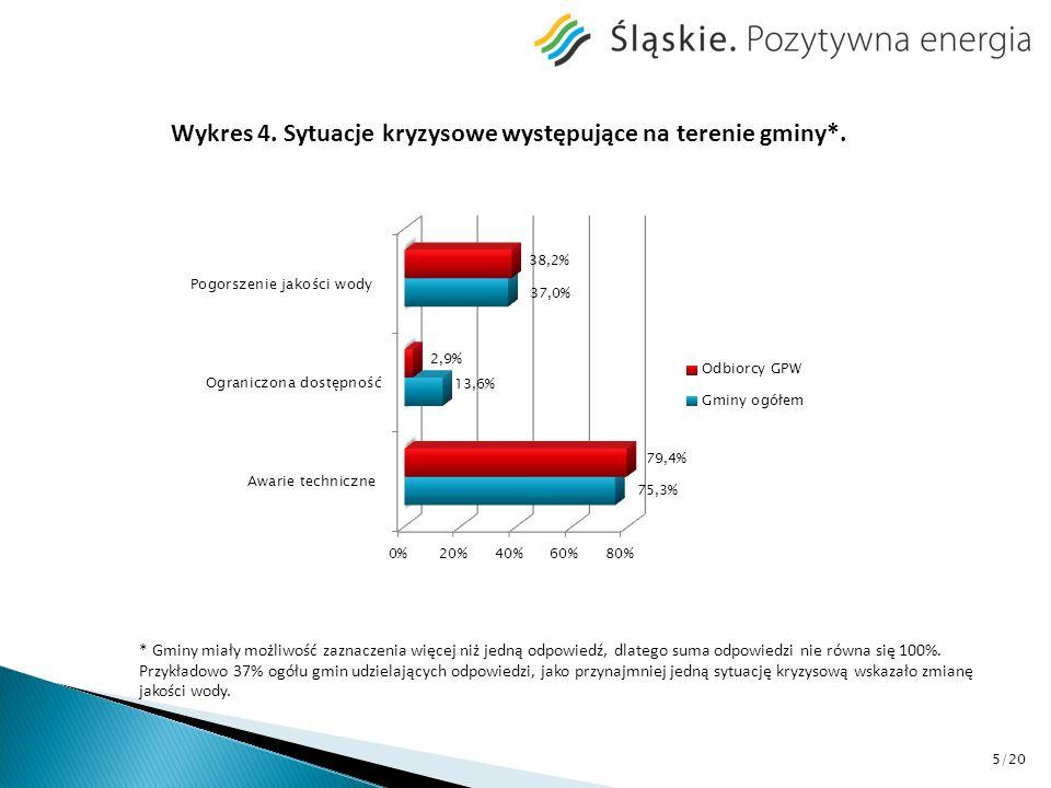 Tabela 1.Źródła zaopatrzenia w wodę na terenach gminy nieobjętych siecią wodociągową*.