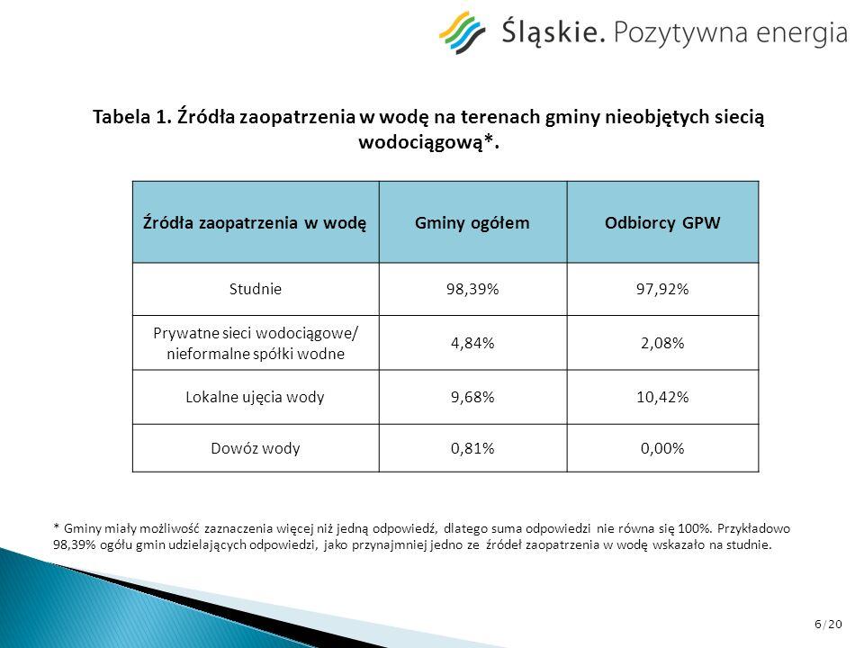 Tabela 1. Źródła zaopatrzenia w wodę na terenach gminy nieobjętych siecią wodociągową*. Źródła zaopatrzenia w wodęGminy ogółemOdbiorcy GPW Studnie98,3