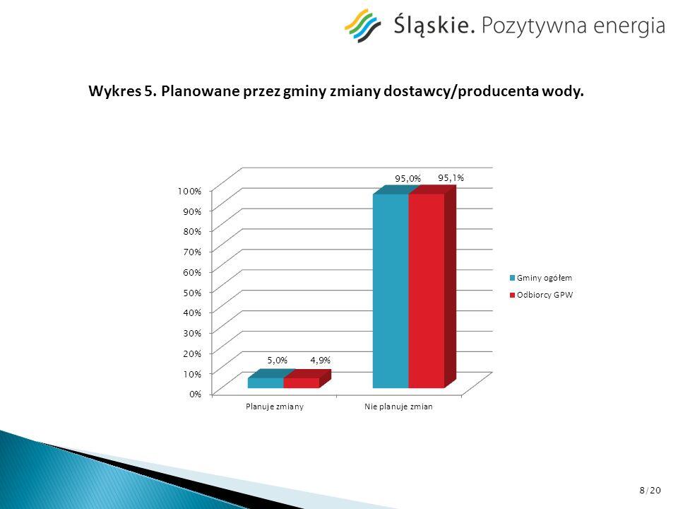 Wykres 6. Gminy które podjęły działania w celu zmiany dostawcy/producenta wody. 9/20