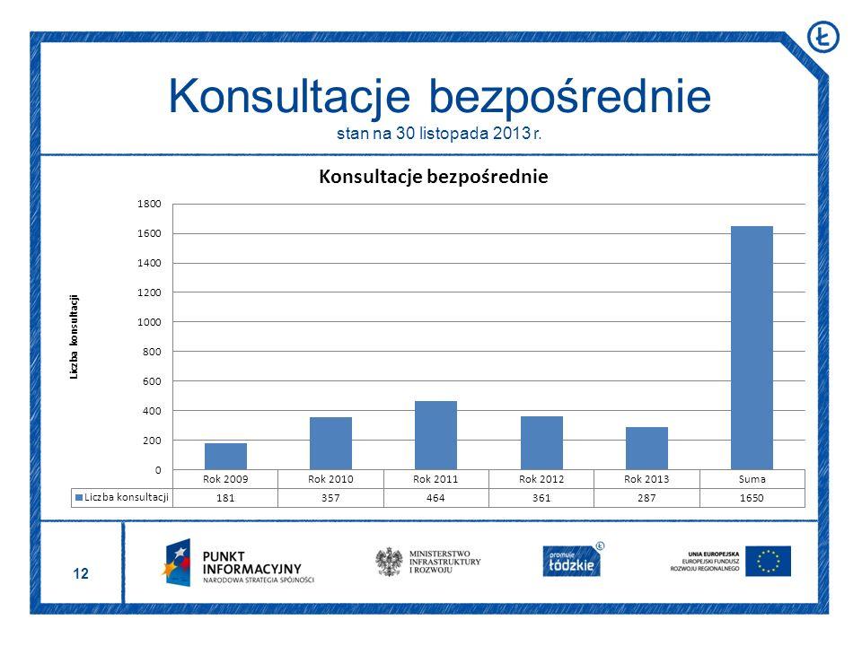 12 Konsultacje bezpośrednie stan na 30 listopada 2013 r.