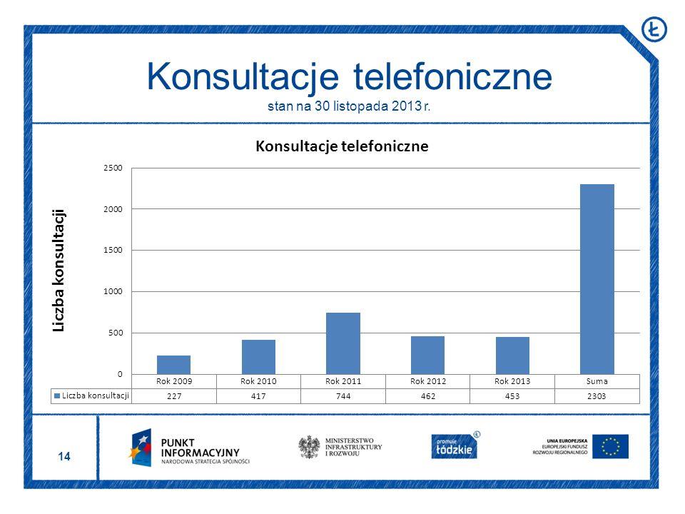 14 Konsultacje telefoniczne stan na 30 listopada 2013 r.