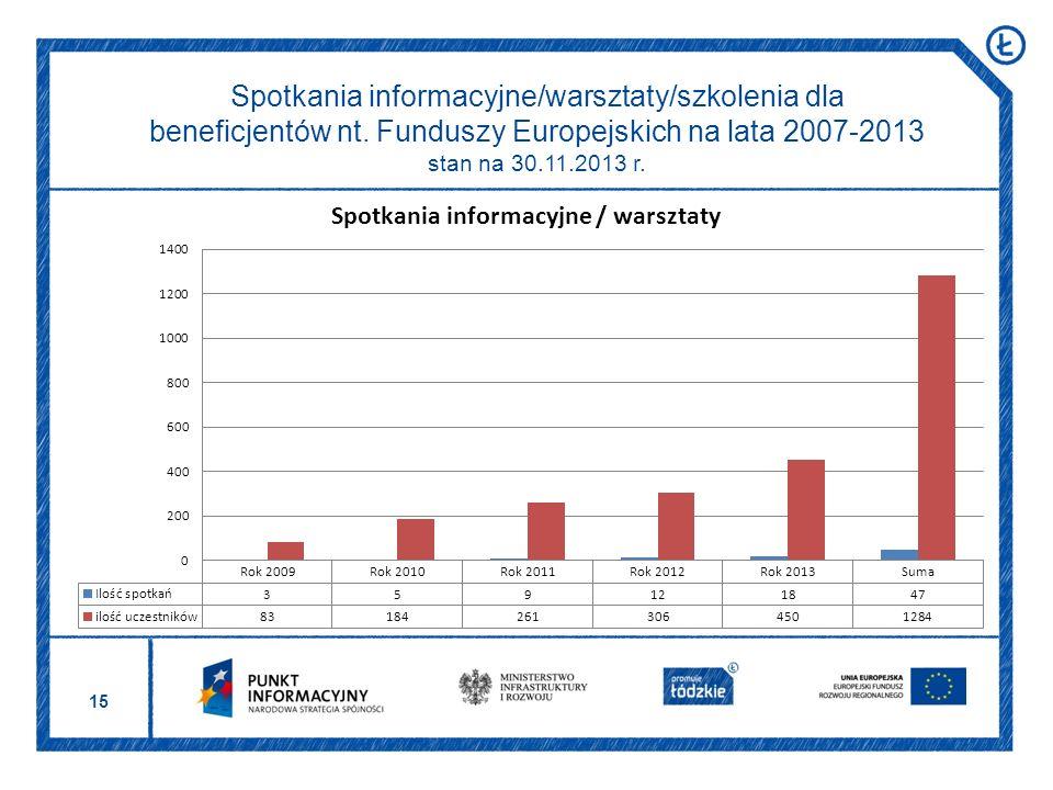 15 Spotkania informacyjne/warsztaty/szkolenia dla beneficjentów nt. Funduszy Europejskich na lata 2007-2013 stan na 30.11.2013 r.