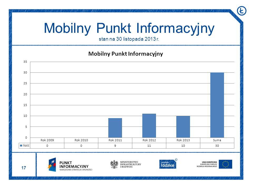 17 Mobilny Punkt Informacyjny stan na 30 listopada 2013 r.