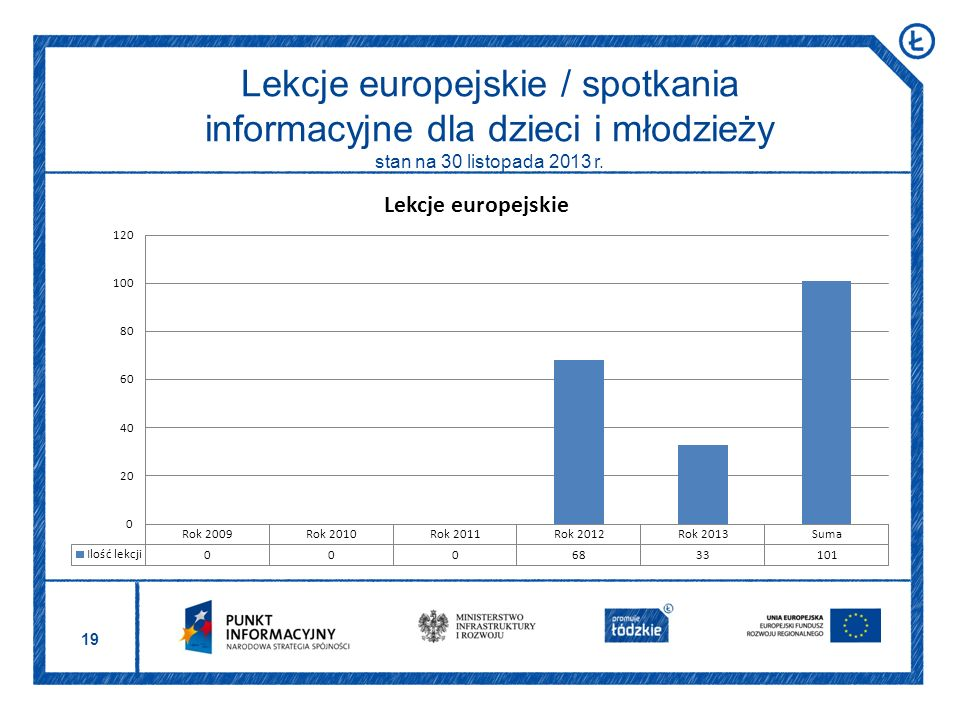 19 Lekcje europejskie / spotkania informacyjne dla dzieci i młodzieży stan na 30 listopada 2013 r.