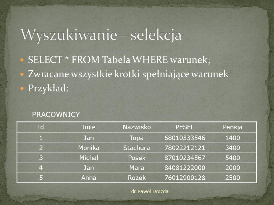SELECT * FROM Tabela WHERE warunek; Zwracane wszystkie krotki spełniające warunek Przykład: IdImięNazwiskoPESELPensja 1JanTopa680103335461400 2MonikaStachura780222121213400 3MichałPosek870102345675400 4JanMara840812220002000 5AnnaRożek760129001282500 dr Paweł Drozda PRACOWNICY