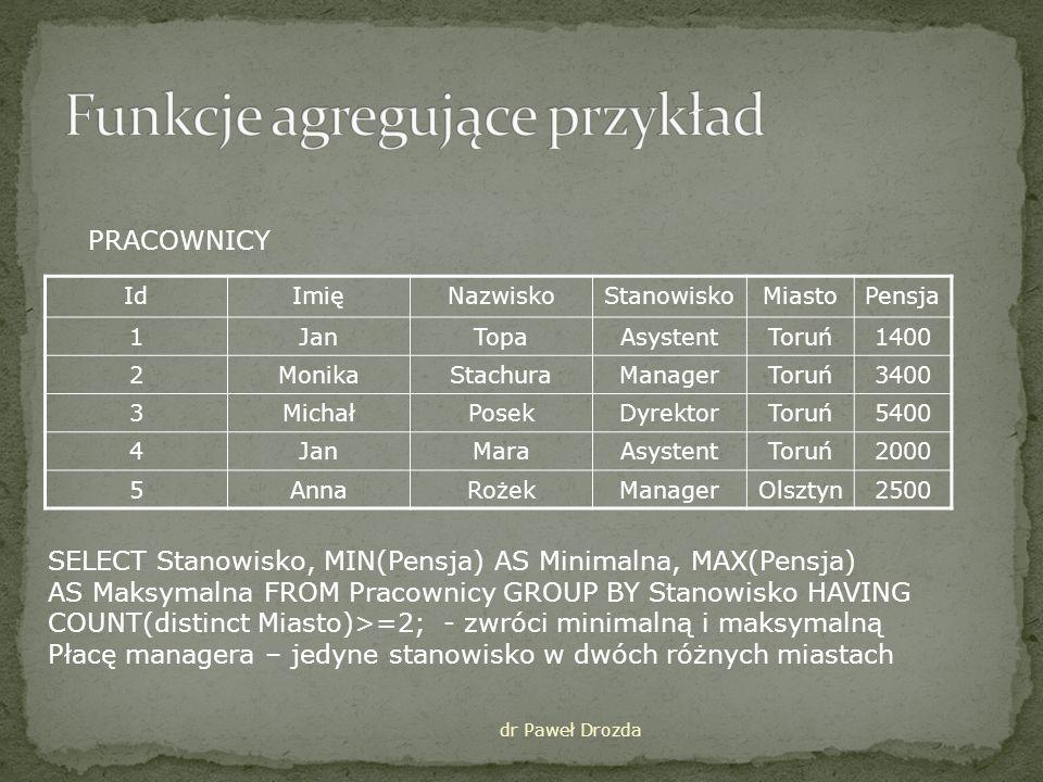 dr Paweł Drozda IdImięNazwiskoStanowiskoMiastoPensja 1JanTopaAsystentToruń1400 2MonikaStachuraManagerToruń3400 3MichałPosekDyrektorToruń5400 4JanMaraAsystentToruń2000 5AnnaRożekManagerOlsztyn2500 PRACOWNICY SELECT Stanowisko, MIN(Pensja) AS Minimalna, MAX(Pensja) AS Maksymalna FROM Pracownicy GROUP BY Stanowisko HAVING COUNT(distinct Miasto)>=2; - zwróci minimalną i maksymalną Płacę managera – jedyne stanowisko w dwóch różnych miastach