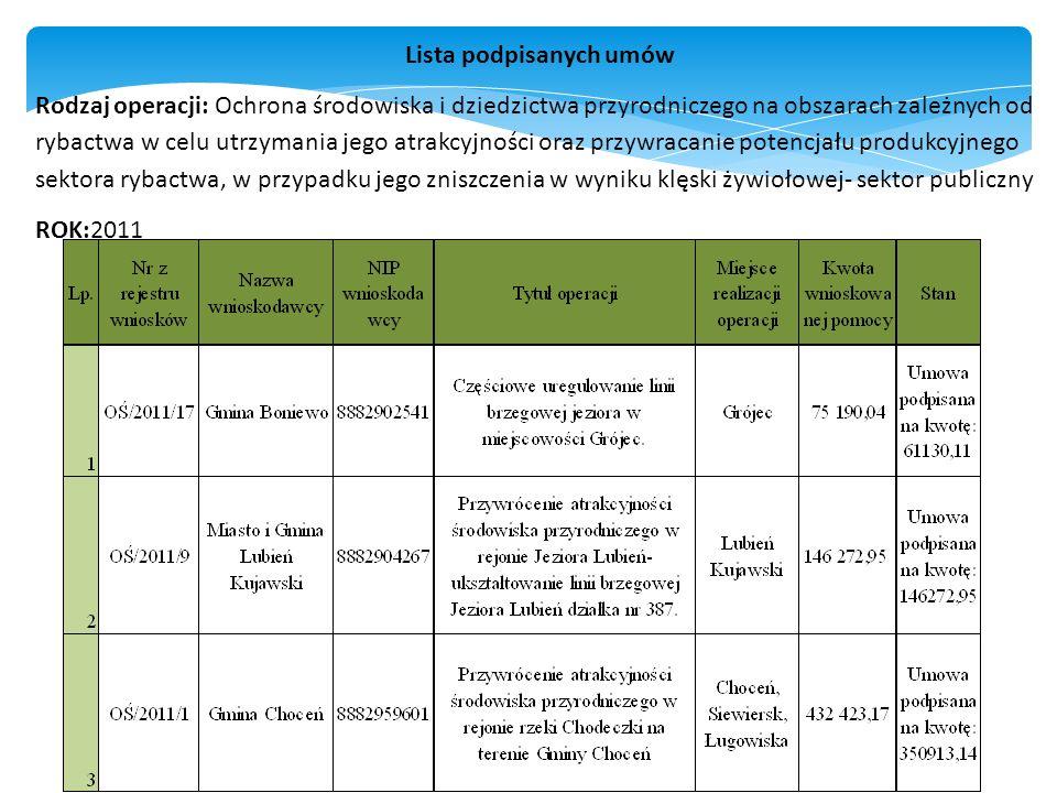 Lista podpisanych umów Rodzaj operacji: Ochrona środowiska i dziedzictwa przyrodniczego na obszarach zależnych od rybactwa w celu utrzymania jego atrakcyjności oraz przywracanie potencjału produkcyjnego sektora rybactwa, w przypadku jego zniszczenia w wyniku klęski żywiołowej- sektor publiczny ROK:2011