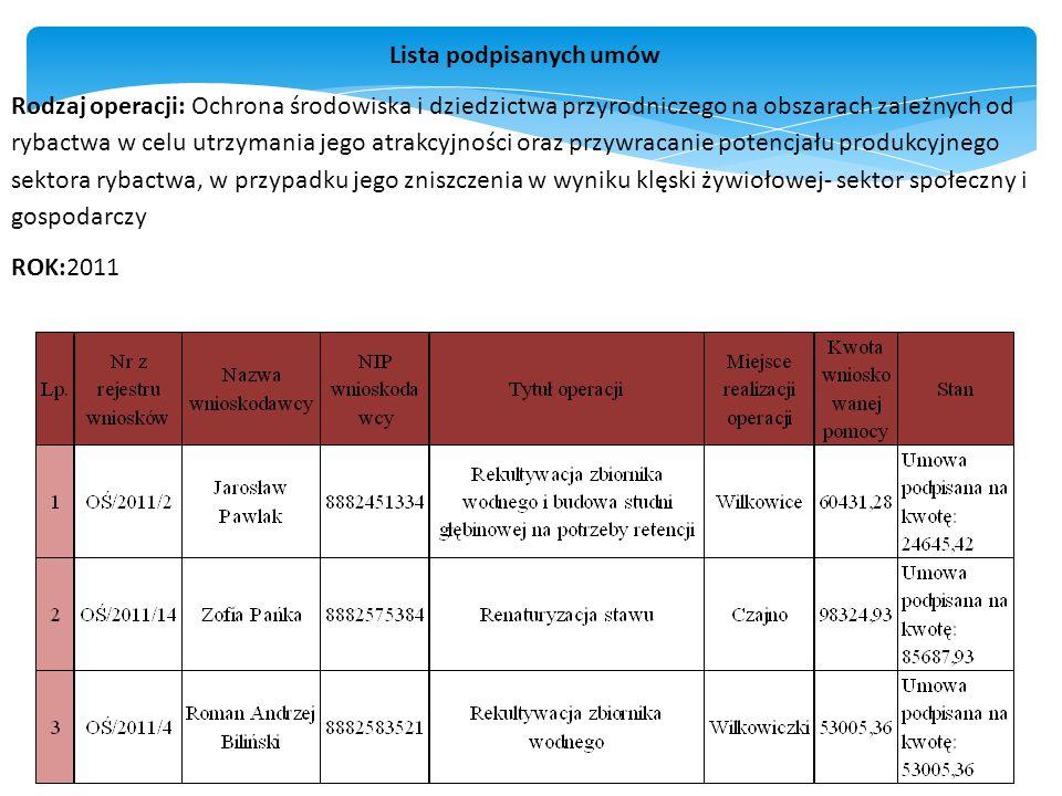 Lista podpisanych umów Rodzaj operacji: Ochrona środowiska i dziedzictwa przyrodniczego na obszarach zależnych od rybactwa w celu utrzymania jego atrakcyjności oraz przywracanie potencjału produkcyjnego sektora rybactwa, w przypadku jego zniszczenia w wyniku klęski żywiołowej- sektor społeczny i gospodarczy ROK:2011