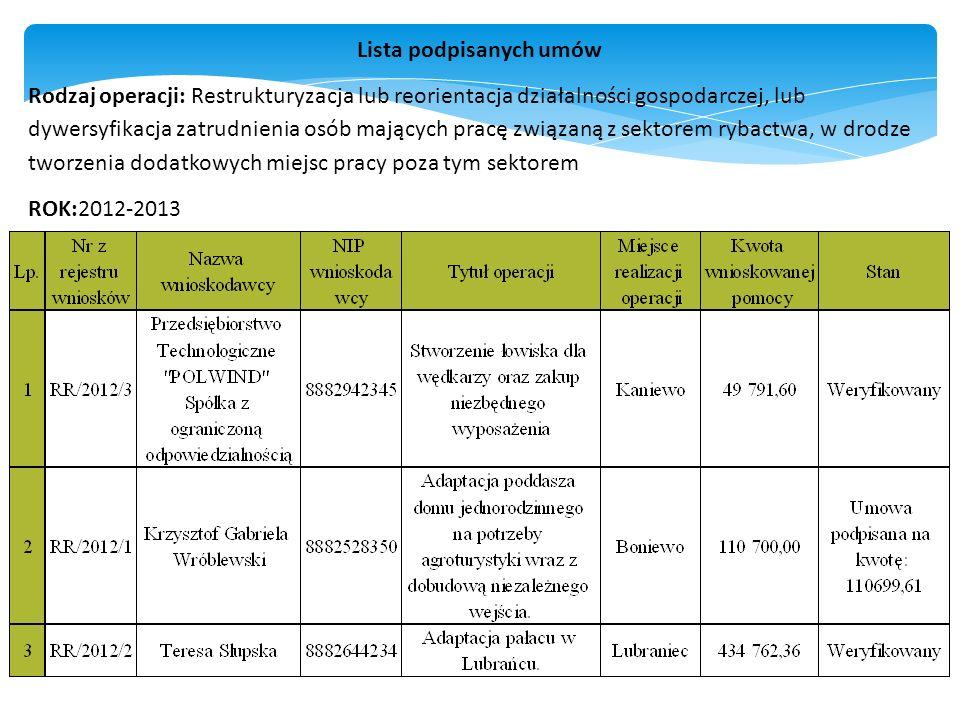 Lista podpisanych umów Rodzaj operacji: Restrukturyzacja lub reorientacja działalności gospodarczej, lub dywersyfikacja zatrudnienia osób mających pracę związaną z sektorem rybactwa, w drodze tworzenia dodatkowych miejsc pracy poza tym sektorem ROK:2012-2013