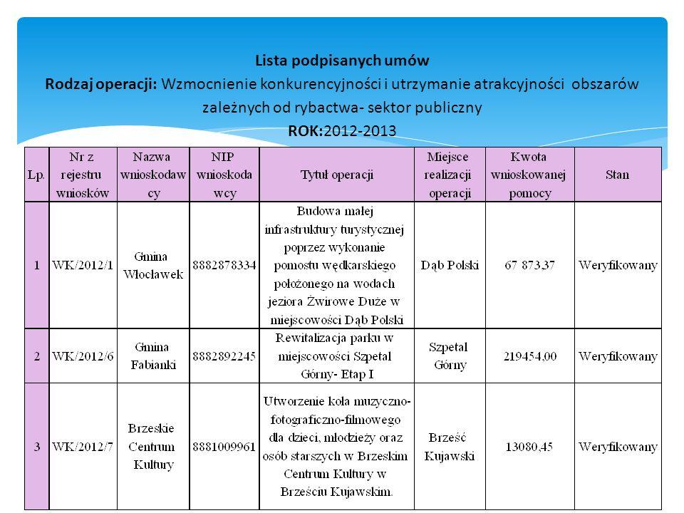 Lista podpisanych umów Rodzaj operacji: Wzmocnienie konkurencyjności i utrzymanie atrakcyjności obszarów zależnych od rybactwa- sektor publiczny ROK:2012-2013