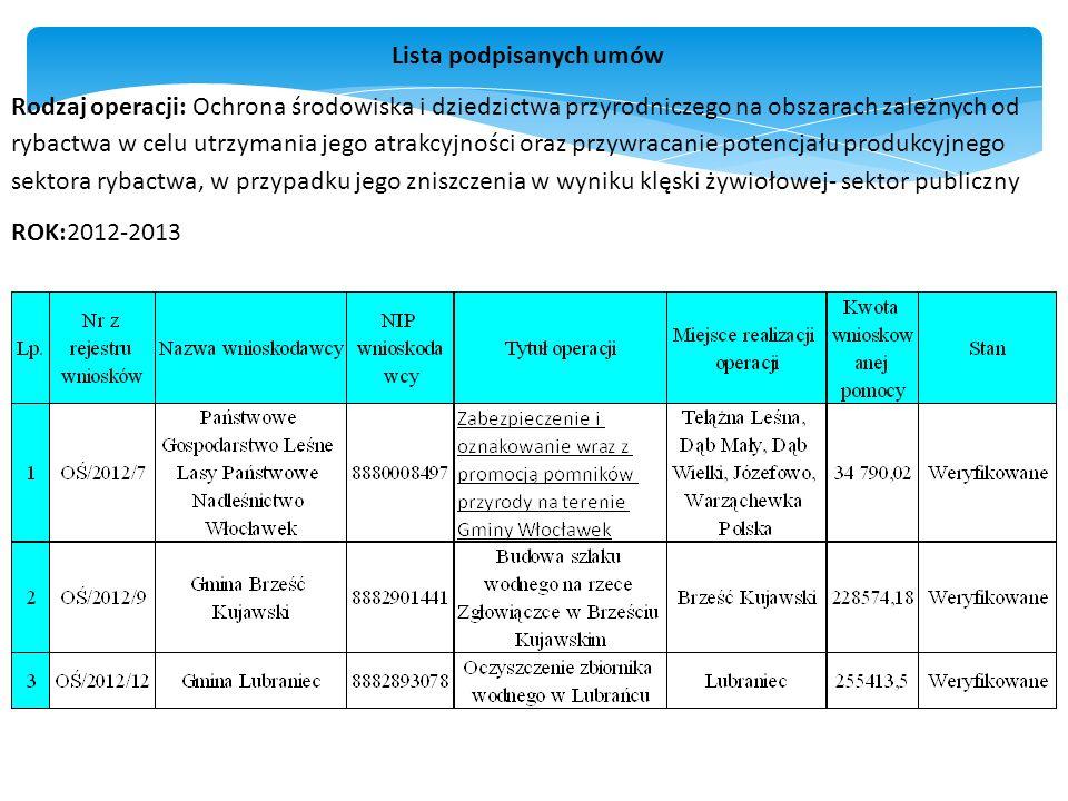 Lista podpisanych umów Rodzaj operacji: Ochrona środowiska i dziedzictwa przyrodniczego na obszarach zależnych od rybactwa w celu utrzymania jego atrakcyjności oraz przywracanie potencjału produkcyjnego sektora rybactwa, w przypadku jego zniszczenia w wyniku klęski żywiołowej- sektor publiczny ROK:2012-2013