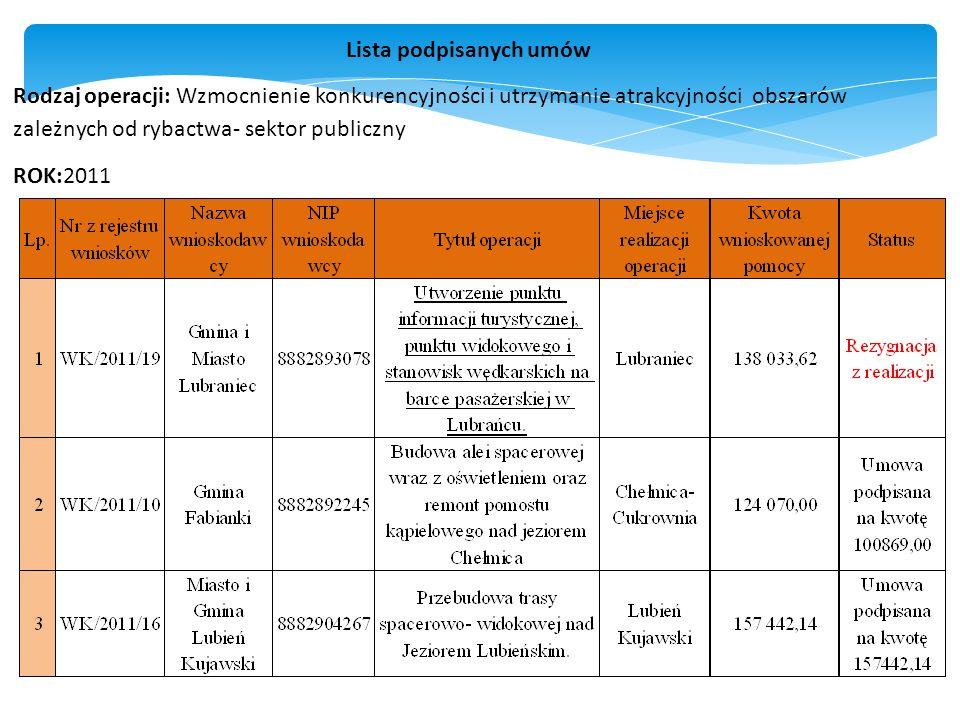 Lista podpisanych umów Rodzaj operacji: Wzmocnienie konkurencyjności i utrzymanie atrakcyjności obszarów zależnych od rybactwa- sektor publiczny ROK:2011
