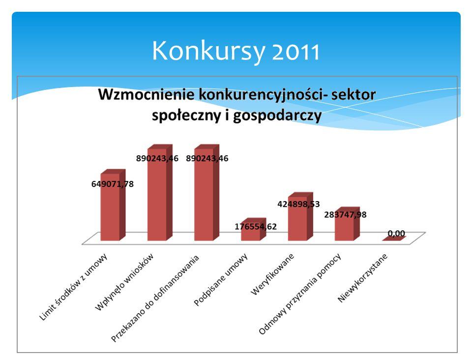 Konkursy 2011