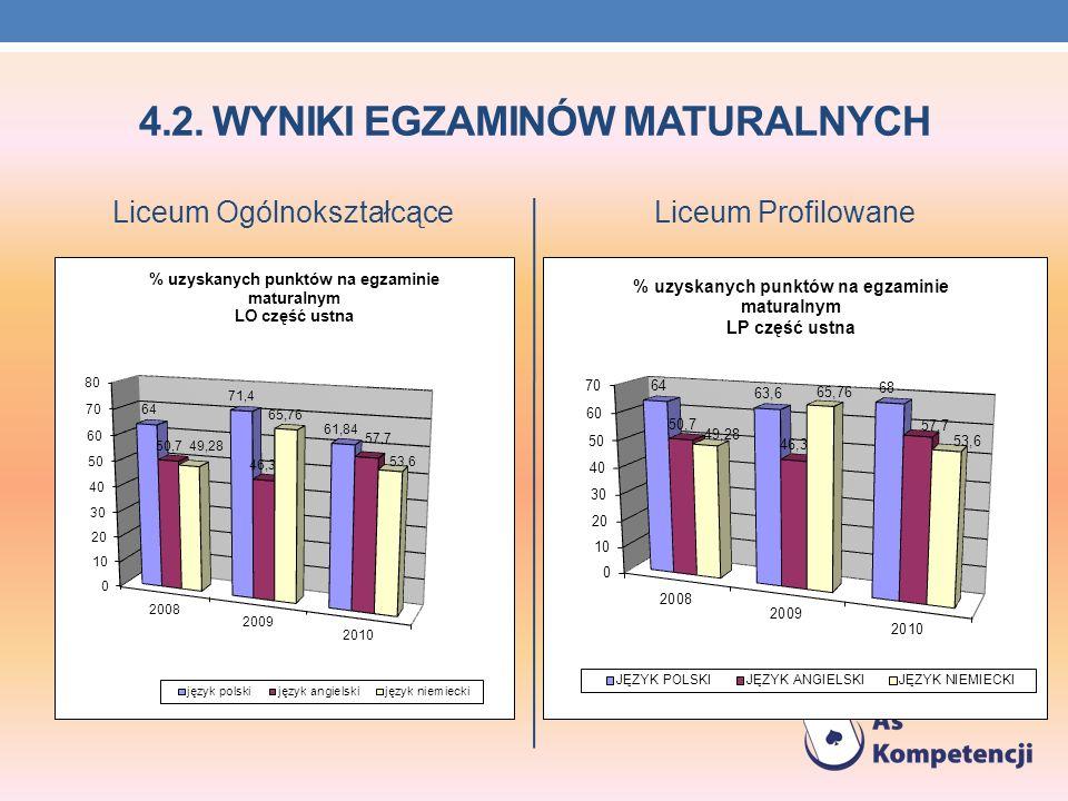4.2. WYNIKI EGZAMINÓW MATURALNYCH Liceum OgólnokształcąceLiceum Profilowane