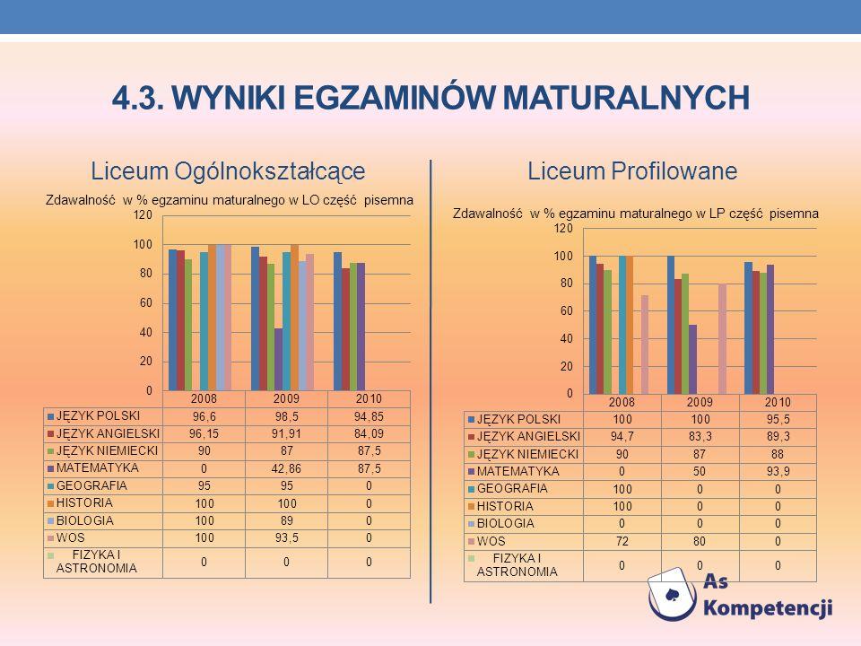 4.3. WYNIKI EGZAMINÓW MATURALNYCH Liceum OgólnokształcąceLiceum Profilowane