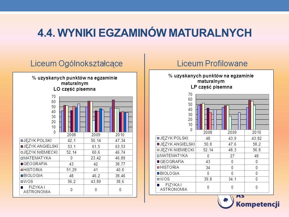 4.4. WYNIKI EGZAMINÓW MATURALNYCH Liceum OgólnokształcąceLiceum Profilowane