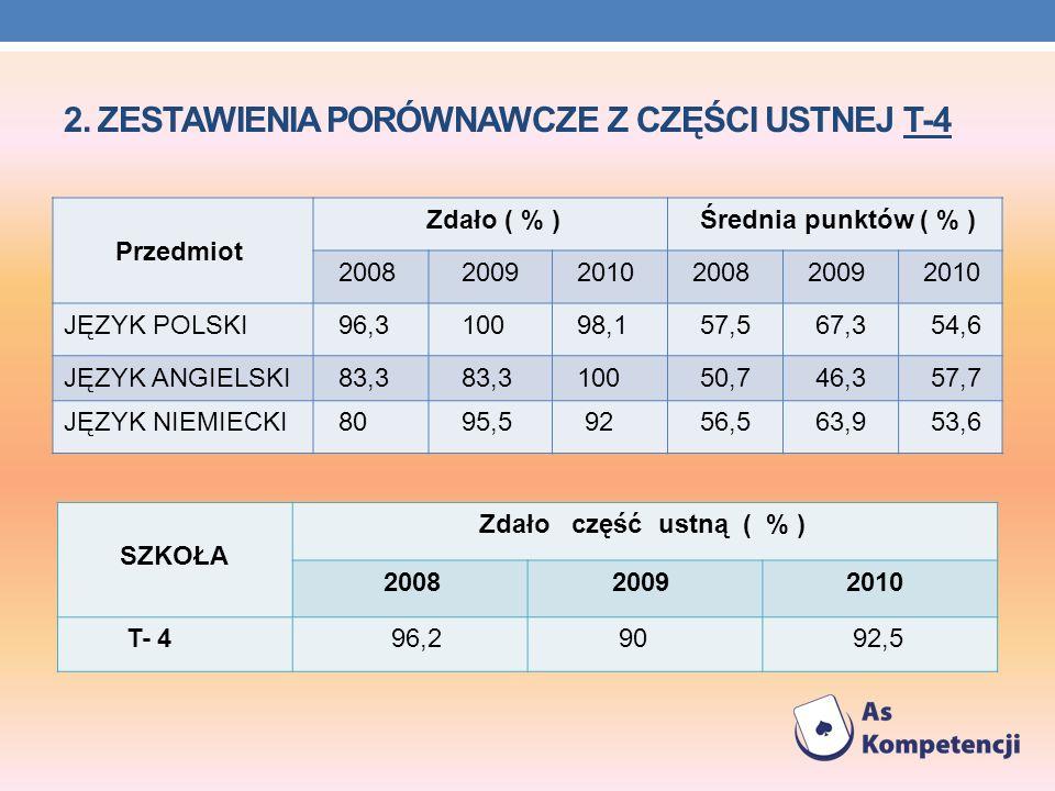2. ZESTAWIENIA PORÓWNAWCZE Z CZĘŚCI USTNEJ T-4 Przedmiot Zdało ( % ) Średnia punktów ( % ) 2008 2009 2010 2008 2009 2010 JĘZYK POLSKI 96,3 100 98,1 57