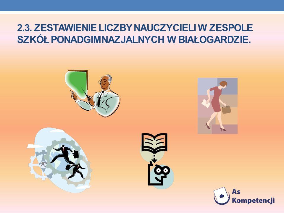 2.3. ZESTAWIENIE LICZBY NAUCZYCIELI W ZESPOLE SZKÓŁ PONADGIMNAZJALNYCH W BIAŁOGARDZIE.