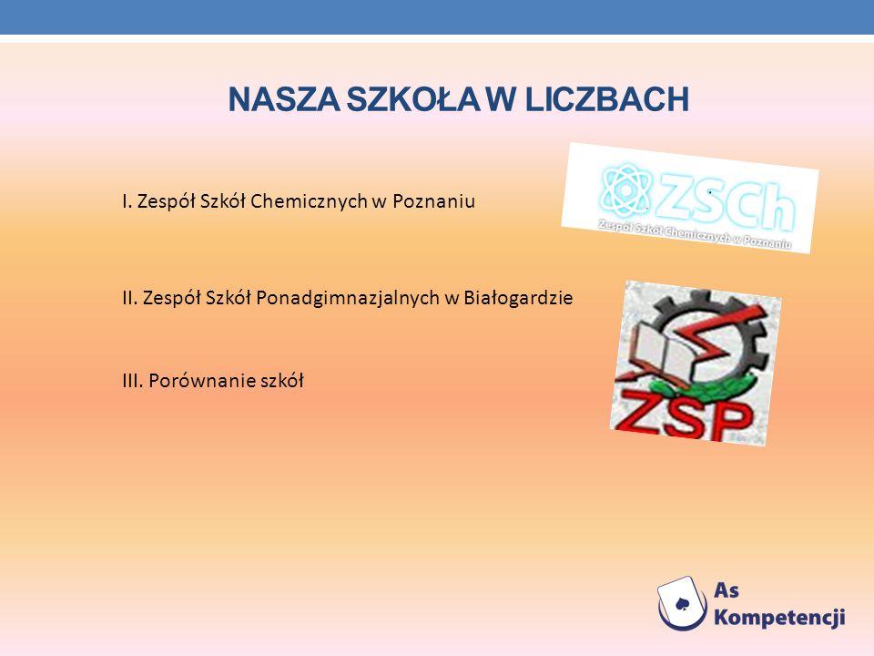 NASZA SZKOŁA W LICZBACH I.Zespół Szkół Chemicznych w Poznaniu II.