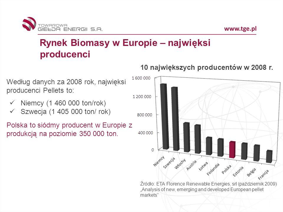 Rynek Biomasy w Europie – najwięksi producenci Źródło: ETA Florence Renewable Energies, srl (październik 2009)Analysis of new, emerging and developed European pellet markets Według danych za 2008 rok, najwięksi producenci Pellets to: Niemcy (1 460 000 ton/rok) Szwecja (1 405 000 ton/ rok) Polska to siódmy producent w Europie z produkcją na poziomie 350 000 ton.