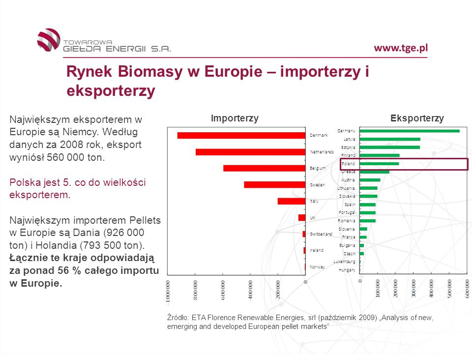Rynek Biomasy w Europie – importerzy i eksporterzy Źródło: ETA Florence Renewable Energies, srl (październik 2009) Analysis of new, emerging and devel