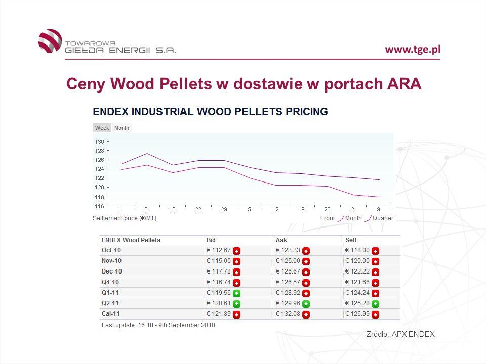 Ceny Wood Pellets w dostawie w portach ARA Źródło: APX ENDEX