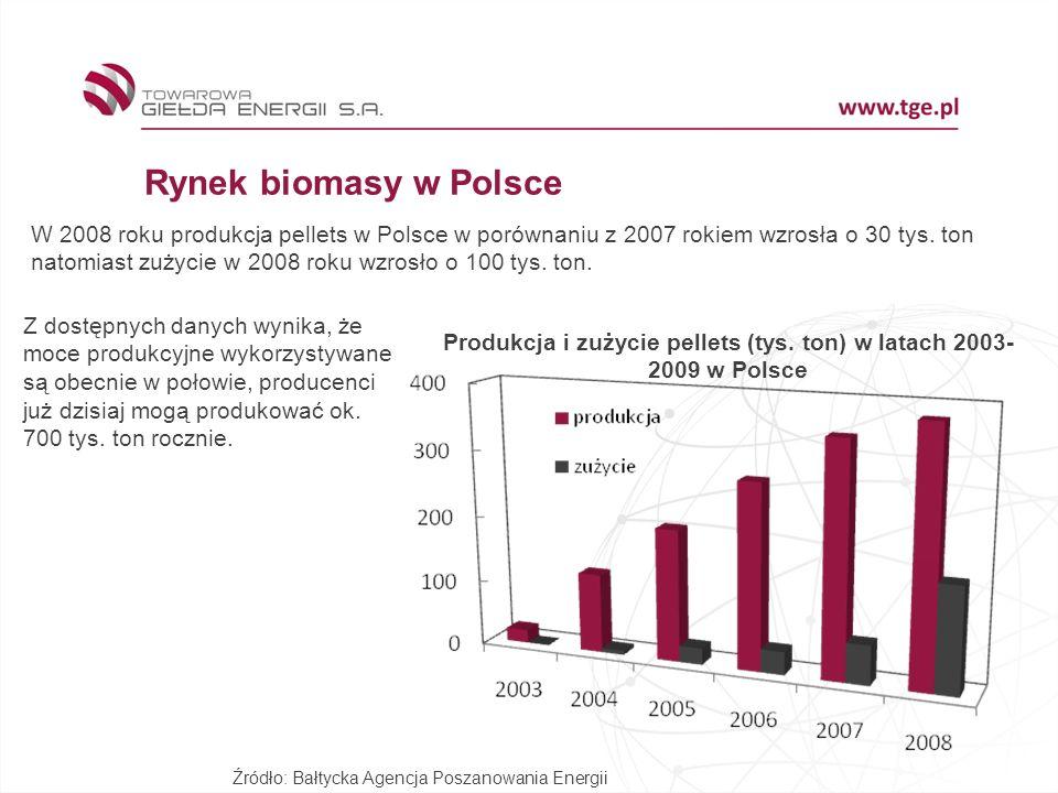 Rynek biomasy w Polsce W 2008 roku produkcja pellets w Polsce w porównaniu z 2007 rokiem wzrosła o 30 tys. ton natomiast zużycie w 2008 roku wzrosło o