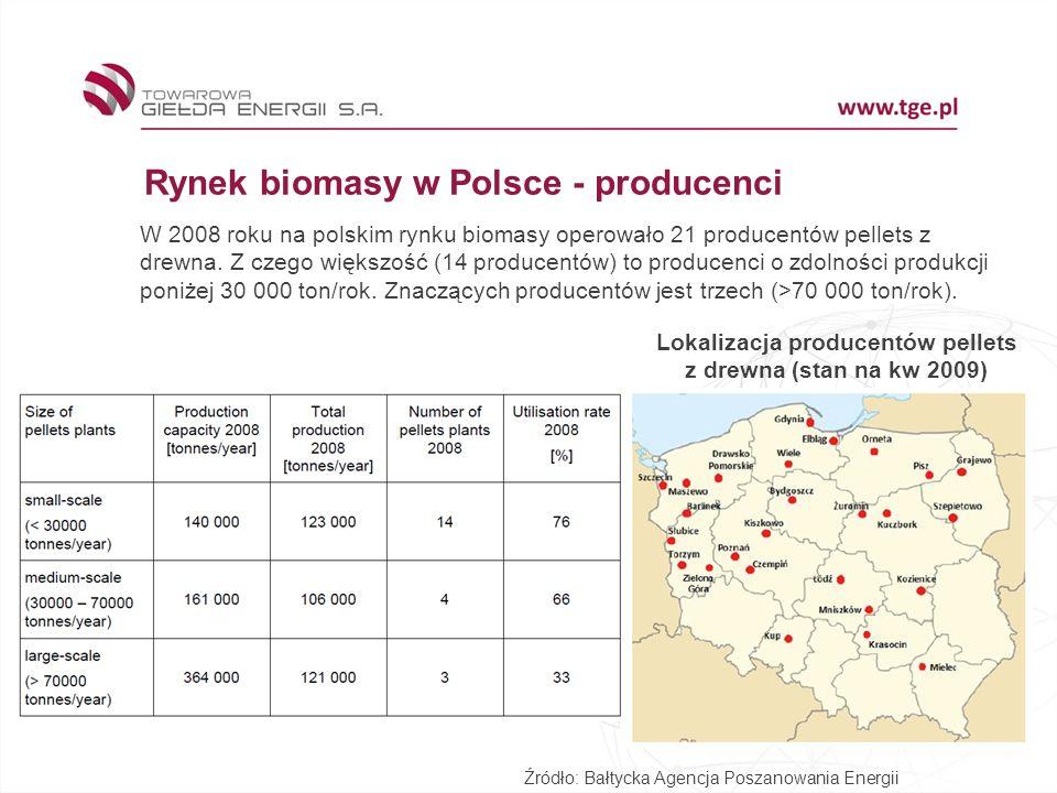 Rynek biomasy w Polsce - producenci W 2008 roku na polskim rynku biomasy operowało 21 producentów pellets z drewna.