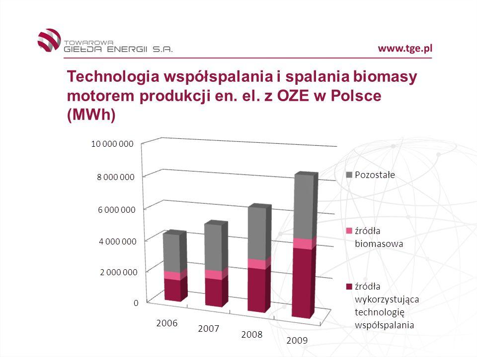 Technologia współspalania i spalania biomasy motorem produkcji en. el. z OZE w Polsce (MWh)