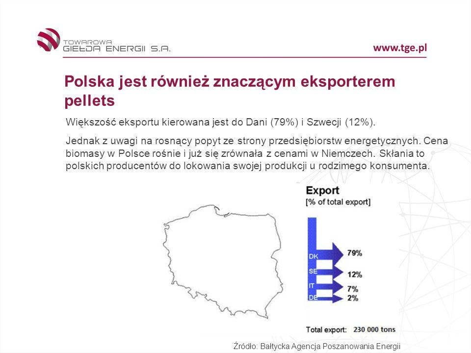 Polska jest również znaczącym eksporterem pellets Źródło: Bałtycka Agencja Poszanowania Energii Większość eksportu kierowana jest do Dani (79%) i Szwecji (12%).