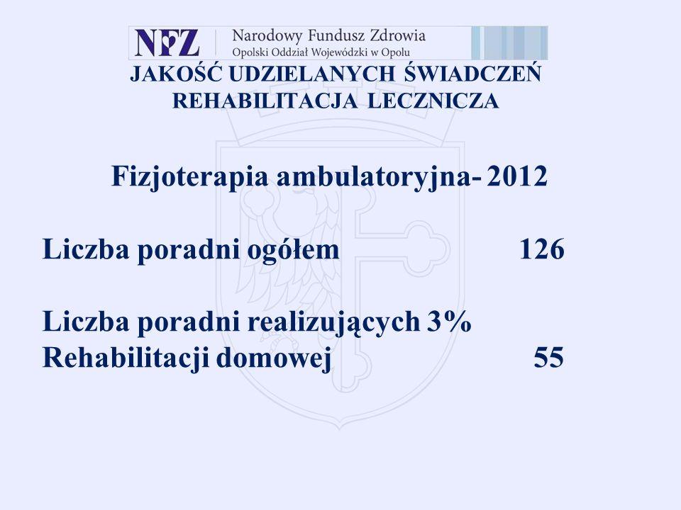 JAKOŚĆ UDZIELANYCH ŚWIADCZEŃ REHABILITACJA LECZNICZA Fizjoterapia ambulatoryjna- 2012 Liczba poradni ogółem126 Liczba poradni realizujących 3% Rehabilitacji domowej 55