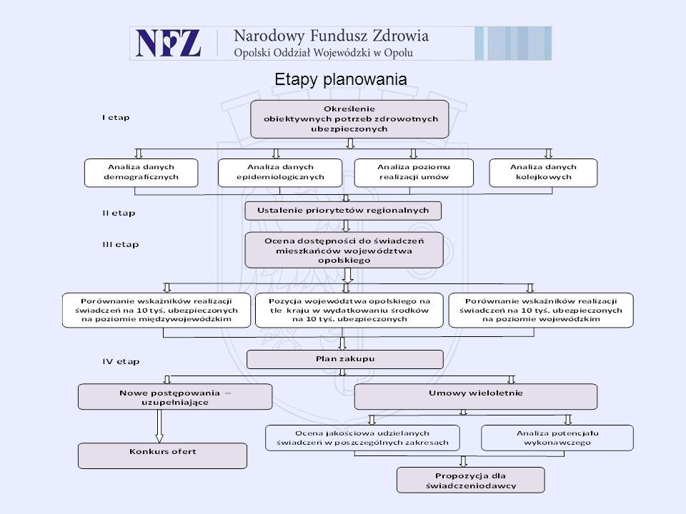 Plan zakupu 2013 – istotne elementy Oceny jakościowa realizowanych świadczeń Ambulatoryjna opieka specjalistyczna 1.Wskaźnik zabiegowości w poradniach zabiegowych 2.Wskaźnik porad specjalistycznych wyższego rzędu 3.Wskaźnik porad udzielonych kobietom w ciąży fizjologicznej, 4.Powtarzalność porad 5.Wpływ JGP na wzrost realizacji procedur szpitalnych w ramach AOS W odniesieniu do średniej wojewódzkiej w danym zakresie 1.Potencjał świadczeniodawcy Leczenie szpitalne 1.Wskaźnik zabiegowości w oddziałach zabiegowych, 2.Udział przyjęć w trybie nagłym do wszystkich przyjęć, 3.Udział przyjęć w trybie planowym do wszystkich przyjęć, 4.Wskaźnik świadczeń nagłych do planu umowy, 5.Wskaźnik świadczeń ratujących życie, 6.Wskaźnik hemodializ w trybie nagłym 7.Średni czas leczenia w oddziałach zachowawczych 8.Procedury nielimitowane 9.Świadczenia o znaczeniu strategicznym dla województwa (kardiochirurgia, hematologia, neurochirurgia)